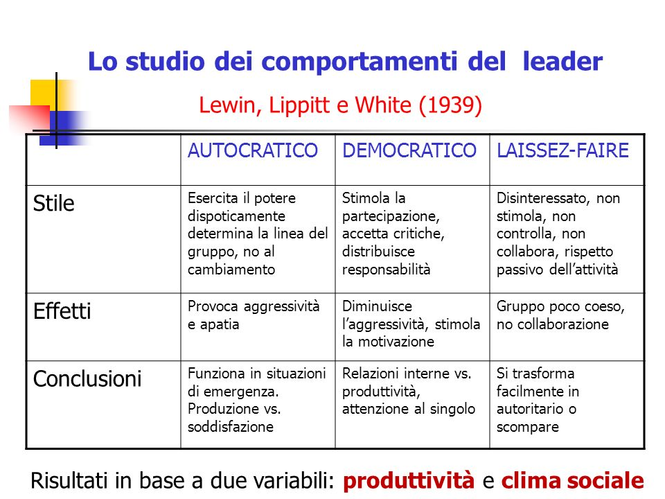 La leadership modelli a confronto ppt scaricare for Studio di funzione a due variabili
