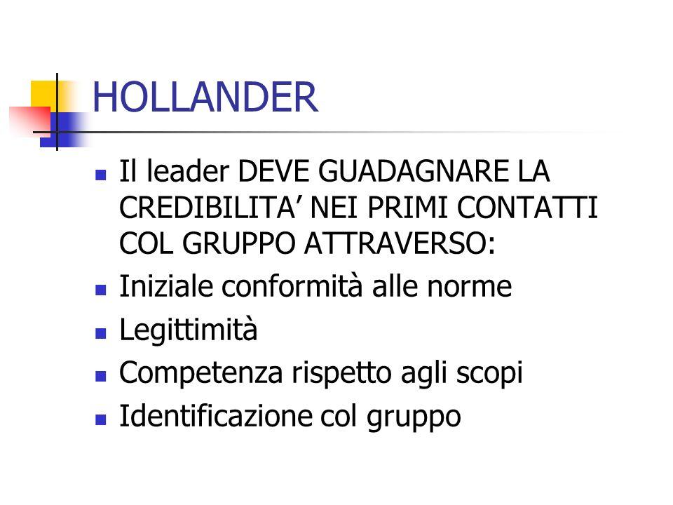 HOLLANDER Il leader DEVE GUADAGNARE LA CREDIBILITA' NEI PRIMI CONTATTI COL GRUPPO ATTRAVERSO: Iniziale conformità alle norme.