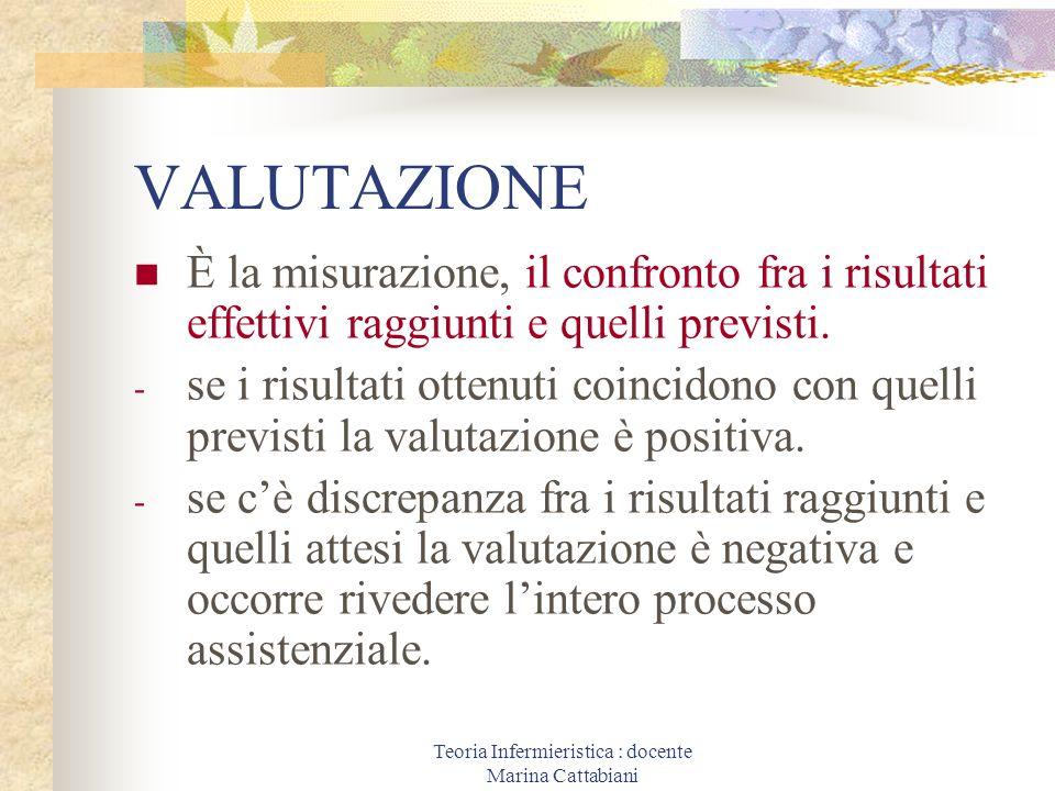 Teoria Infermieristica : docente Marina Cattabiani