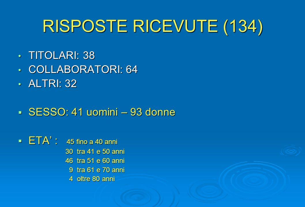 RISPOSTE RICEVUTE (134) TITOLARI: 38 COLLABORATORI: 64 ALTRI: 32