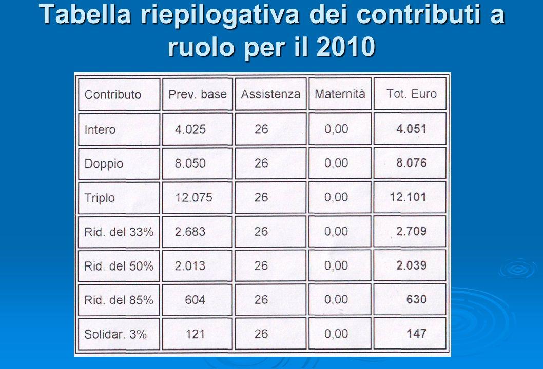 Tabella riepilogativa dei contributi a ruolo per il 2010