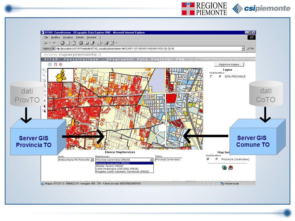 dati dati ProvTO CoTO Server GIS Server GIS Provincia TO Comune TO