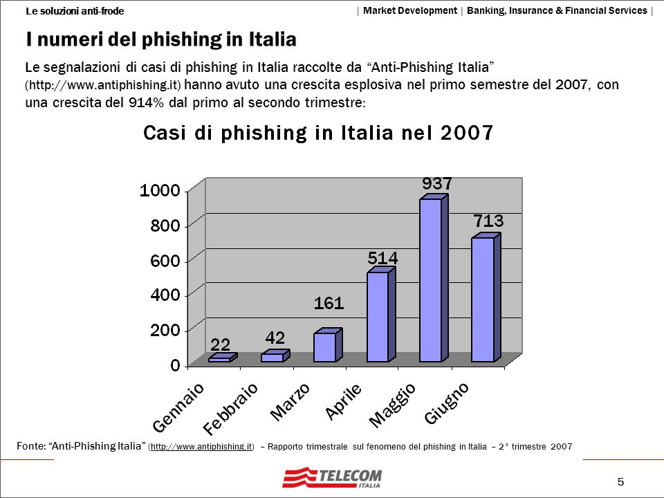 I numeri del phishing in Italia