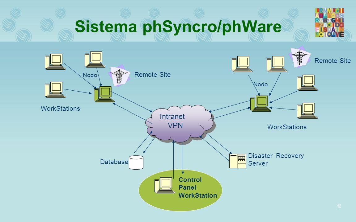 Sistema phSyncro/phWare