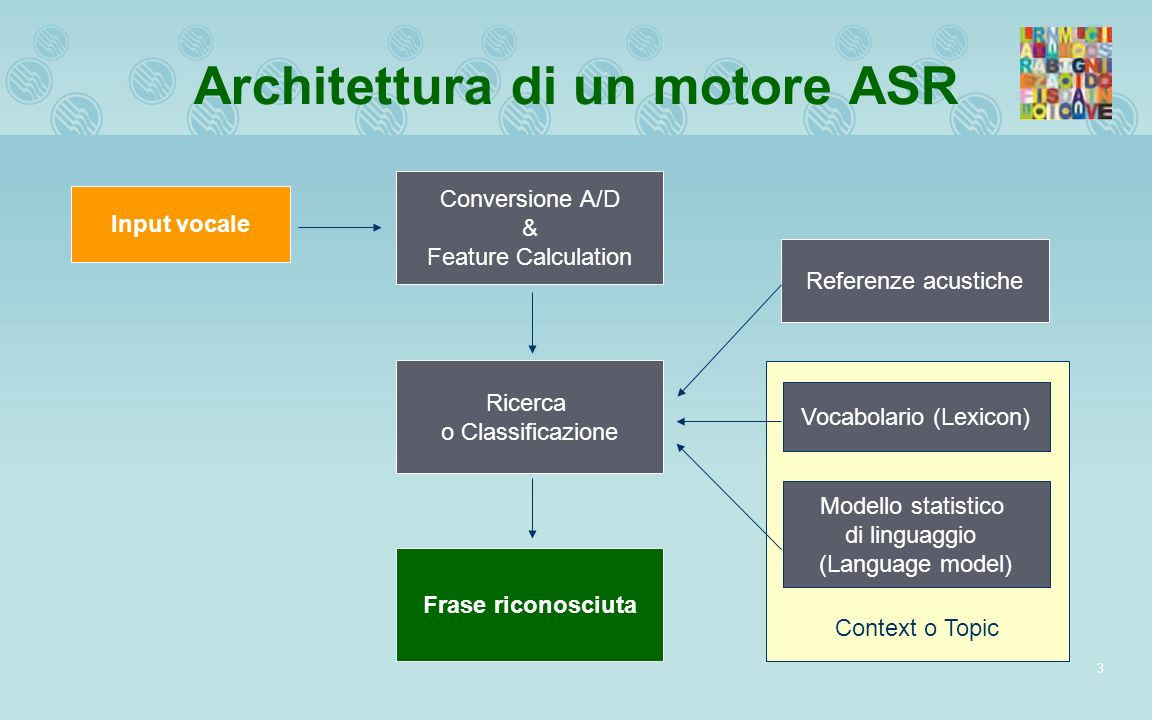 Architettura di un motore ASR