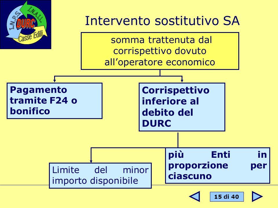 Intervento sostitutivo SA