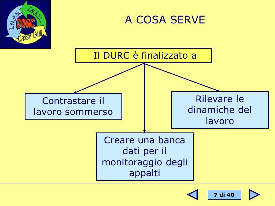 A COSA SERVE Il DURC è finalizzato a Rilevare le dinamiche del lavoro
