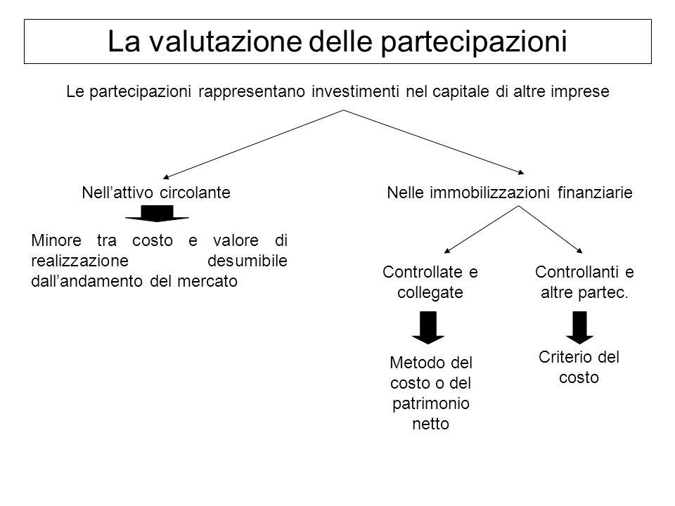La valutazione delle partecipazioni