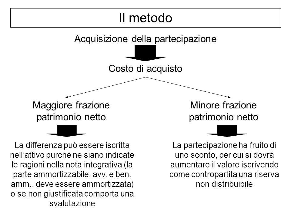 Il metodo Acquisizione della partecipazione Costo di acquisto