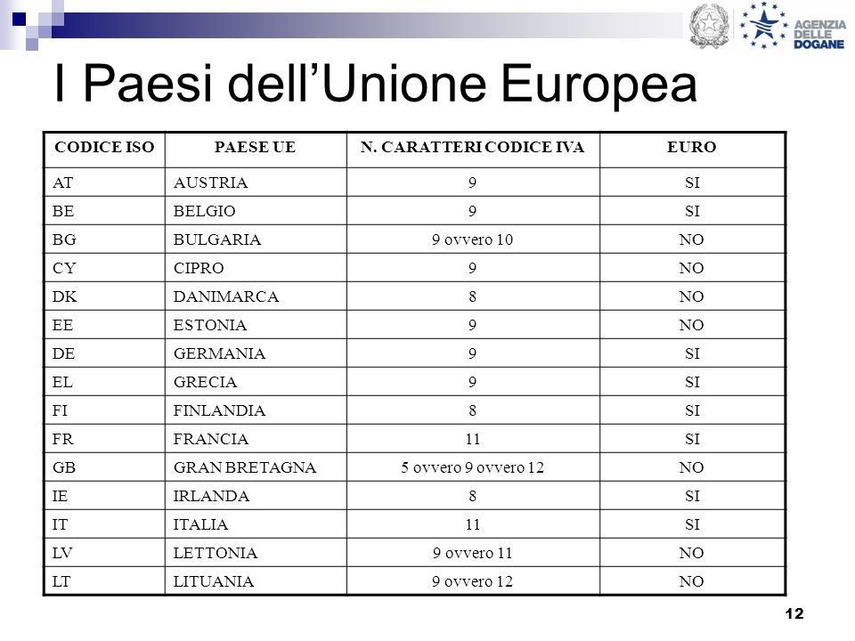 I Paesi dell'Unione Europea