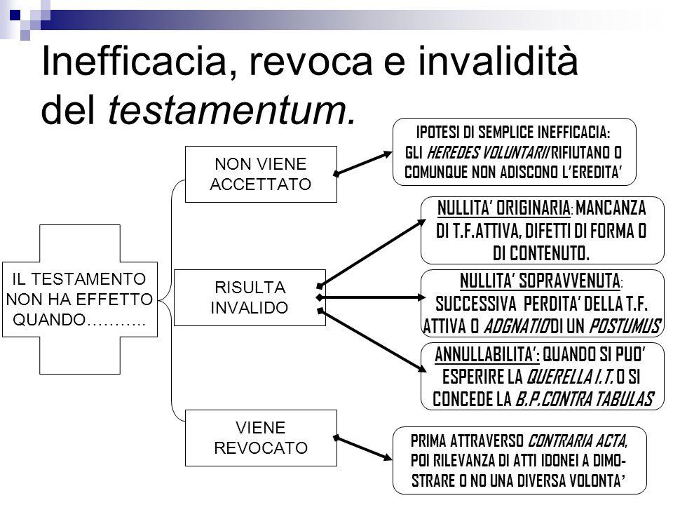 Inefficacia, revoca e invalidità del testamentum.