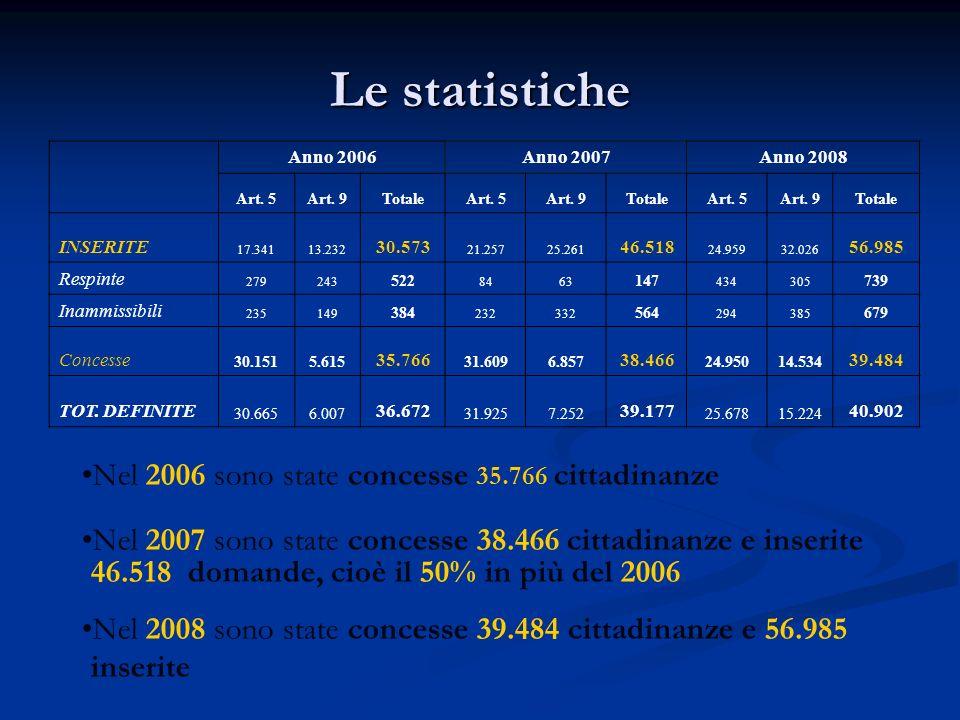 Le statistiche Nel 2006 sono state concesse 35.766 cittadinanze