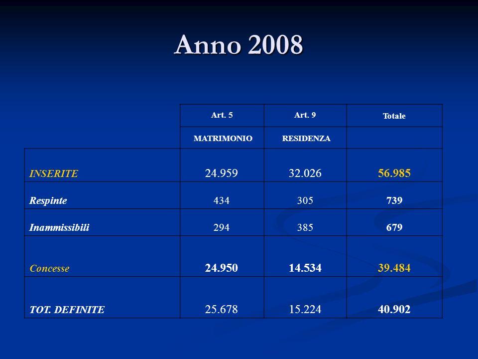Anno 2008 Art. 5. Art. 9. Totale. MATRIMONIO. RESIDENZA. INSERITE. 24.959. 32.026. 56.985.
