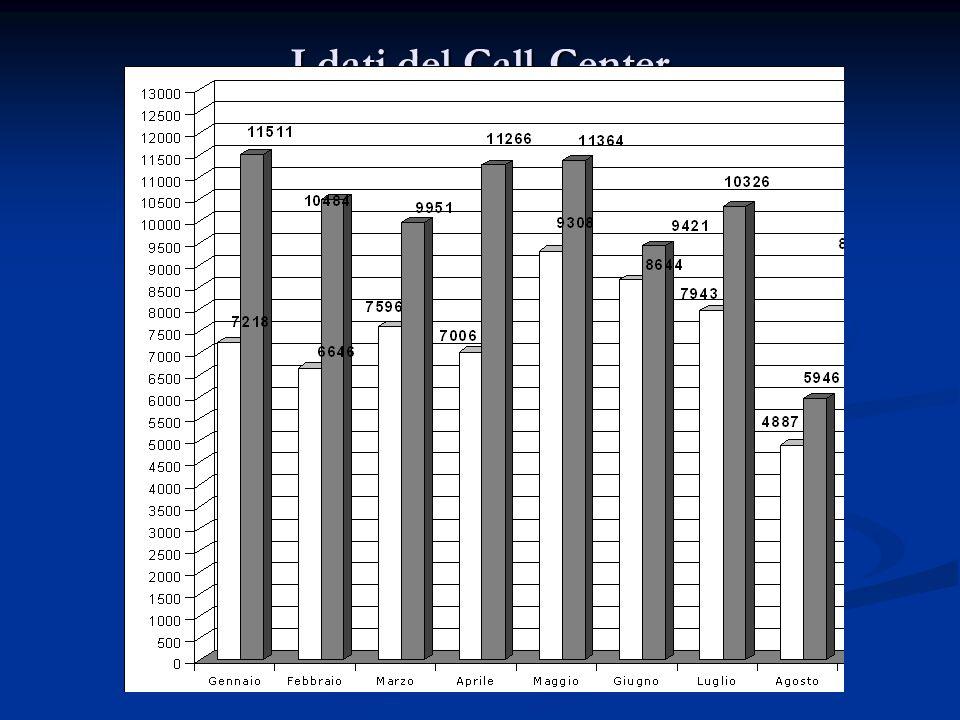 I dati del Call-Center 2007 - 2008