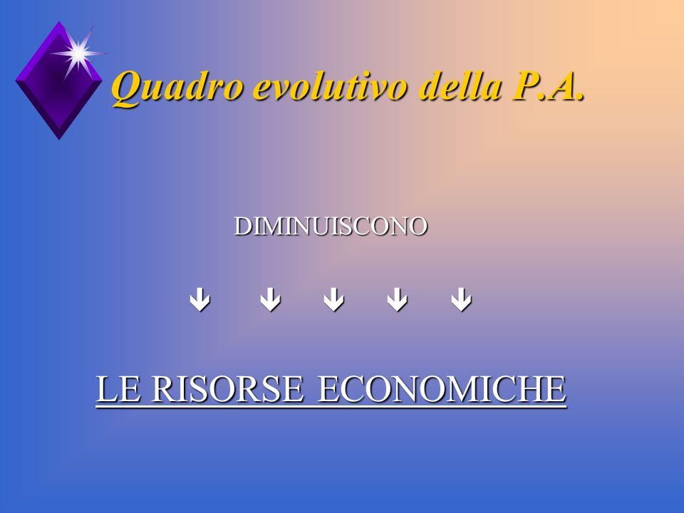 Quadro evolutivo della P.A.