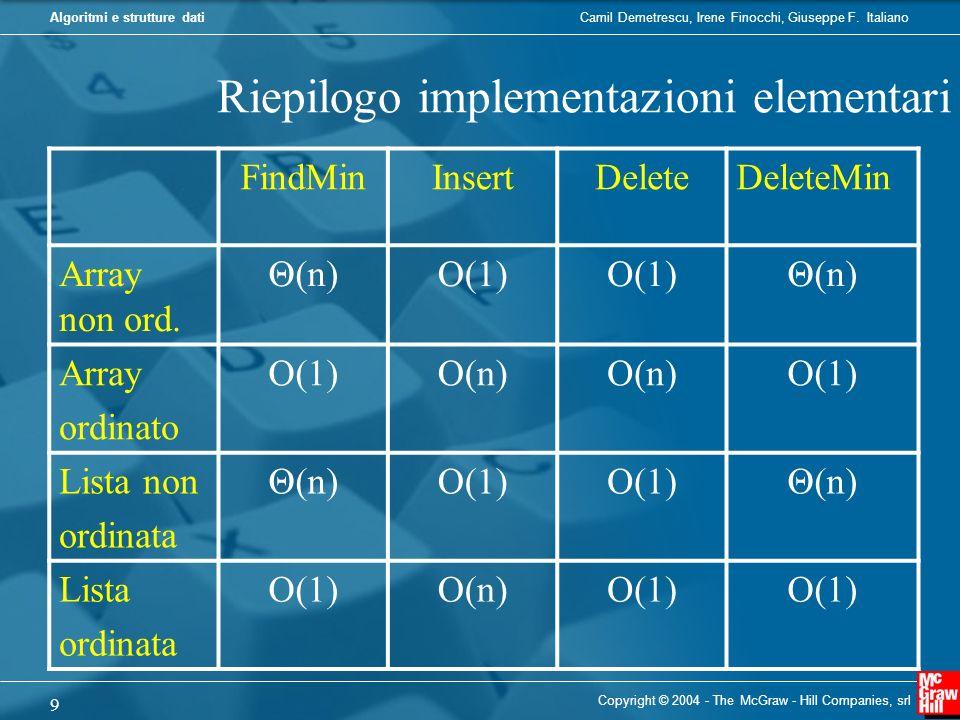 Riepilogo implementazioni elementari