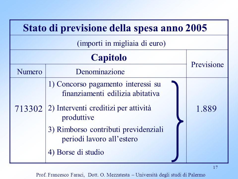 Stato di previsione della spesa anno 2005
