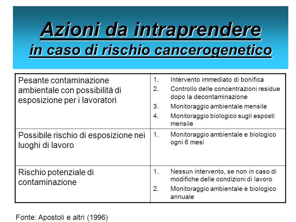 Azioni da intraprendere in caso di rischio cancerogenetico