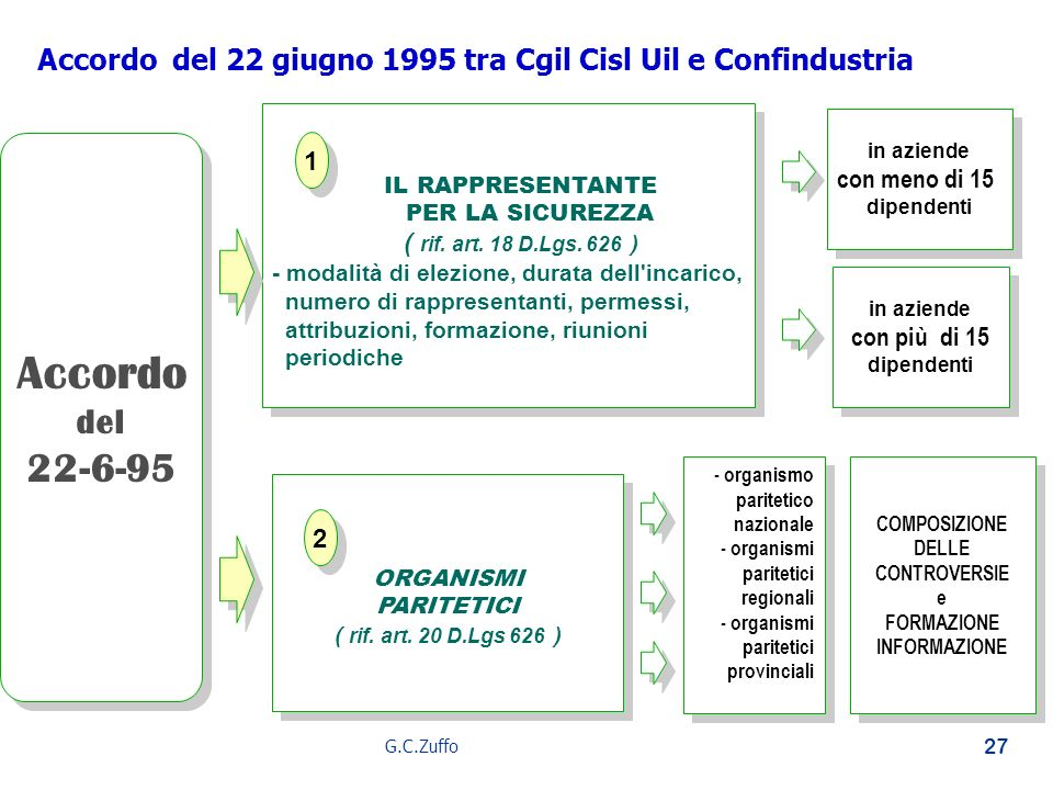 Accordo del 22 giugno 1995 tra Cgil Cisl Uil e Confindustria