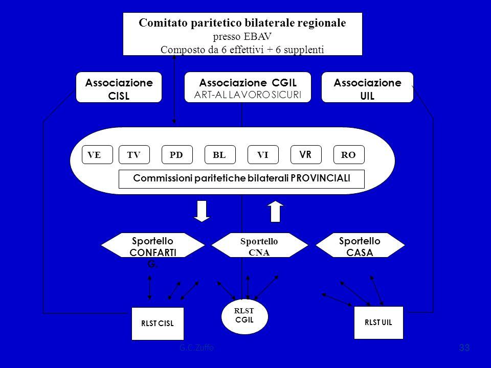 Commissioni paritetiche bilaterali PROVINCIALI