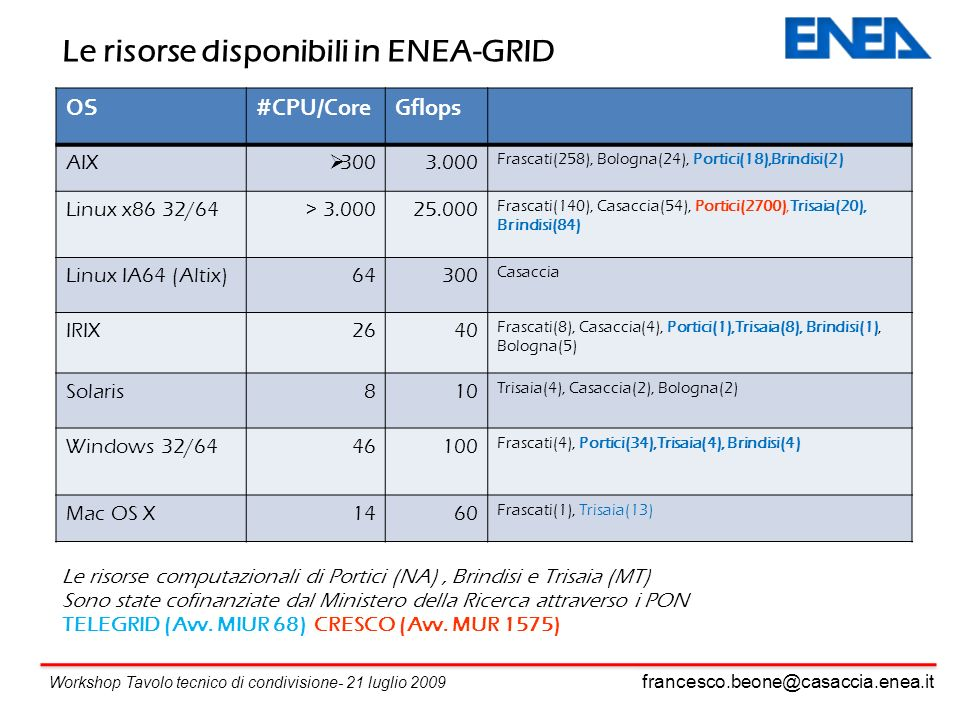Le risorse disponibili in ENEA-GRID