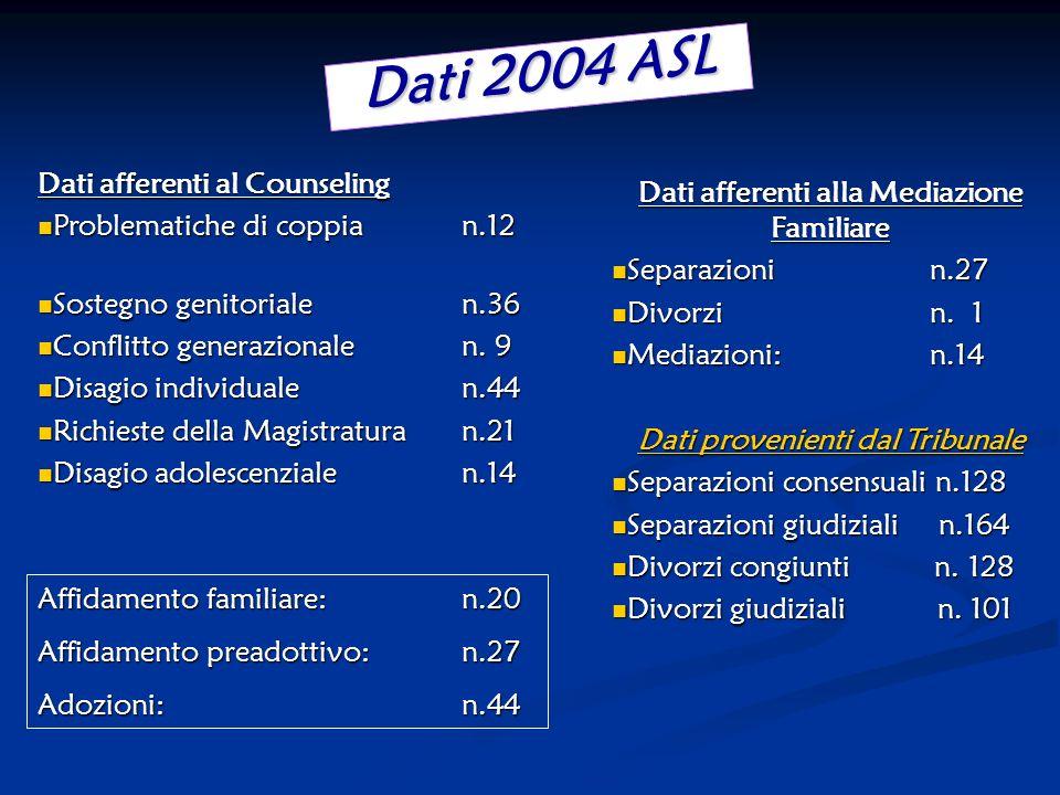 Dati 2004 ASL Dati afferenti al Counseling