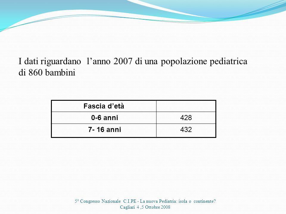 I dati riguardano l'anno 2007 di una popolazione pediatrica