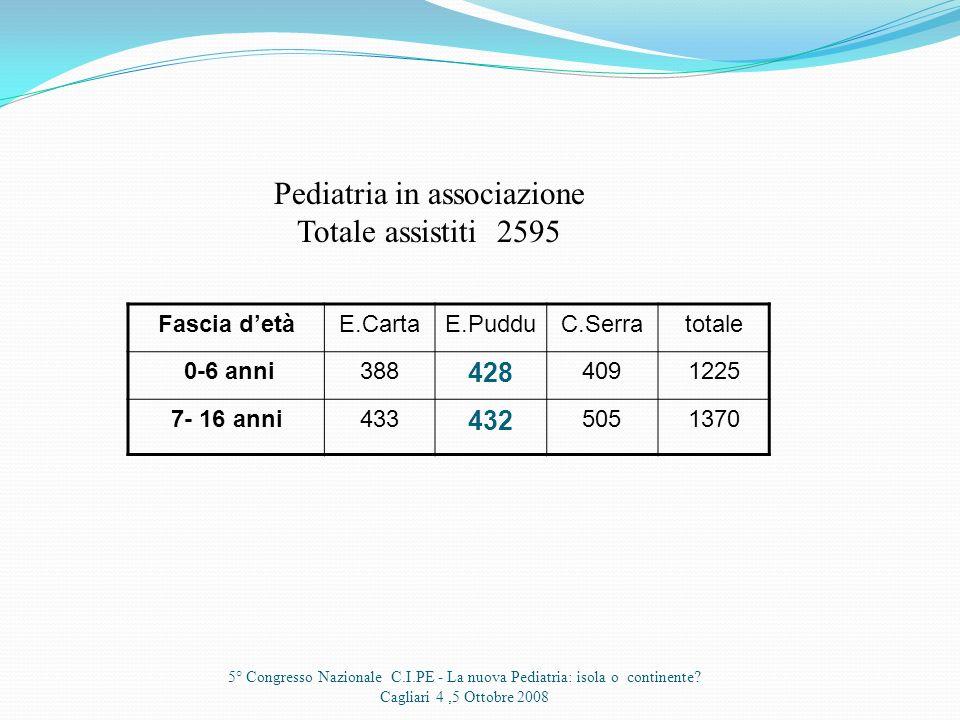 Pediatria in associazione Totale assistiti 2595