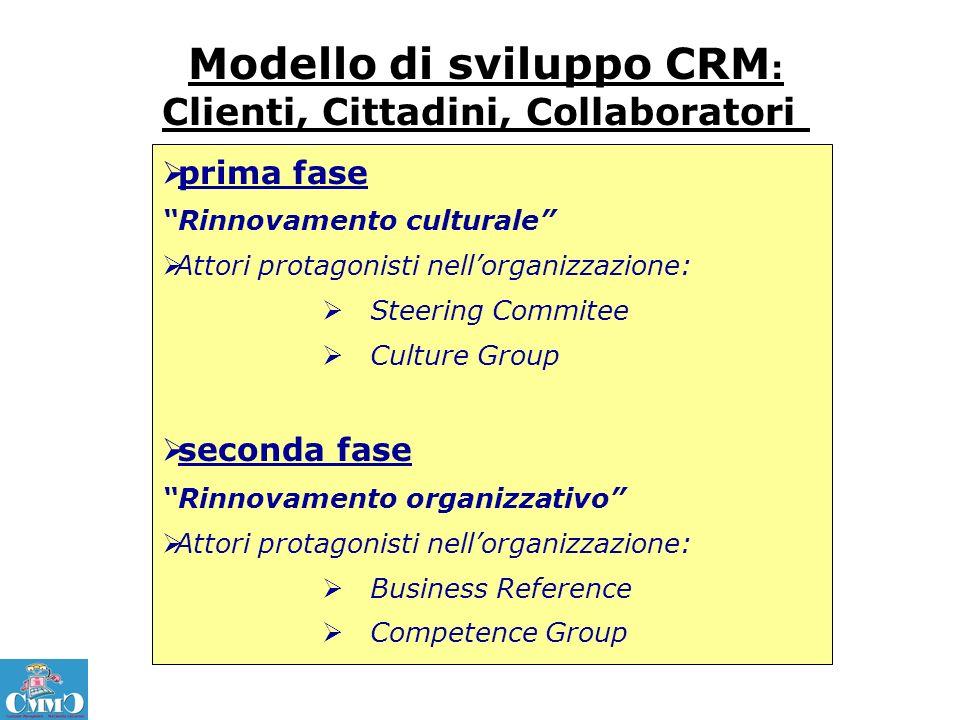 Modello di sviluppo CRM: Clienti, Cittadini, Collaboratori