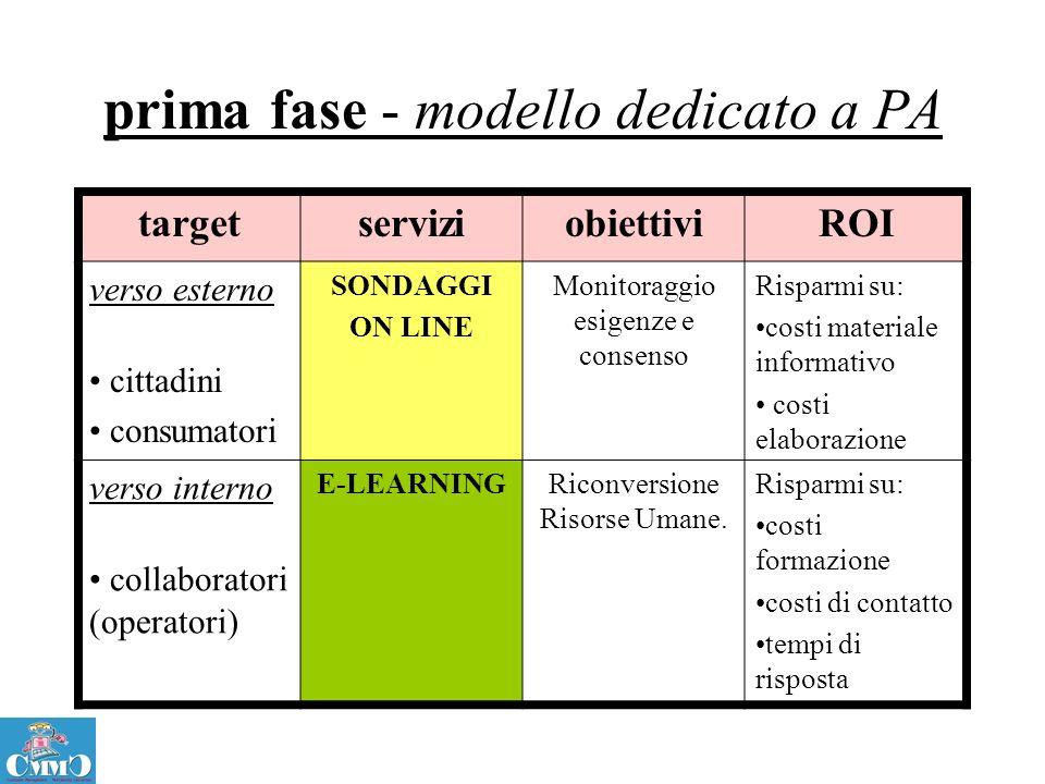 prima fase - modello dedicato a PA