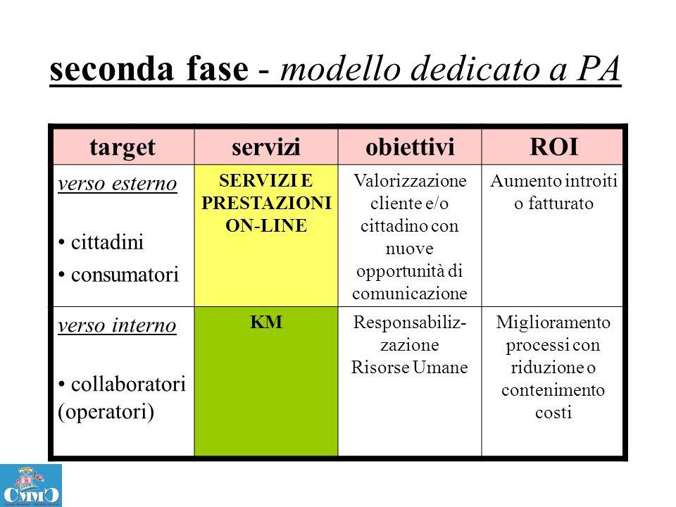 seconda fase - modello dedicato a PA