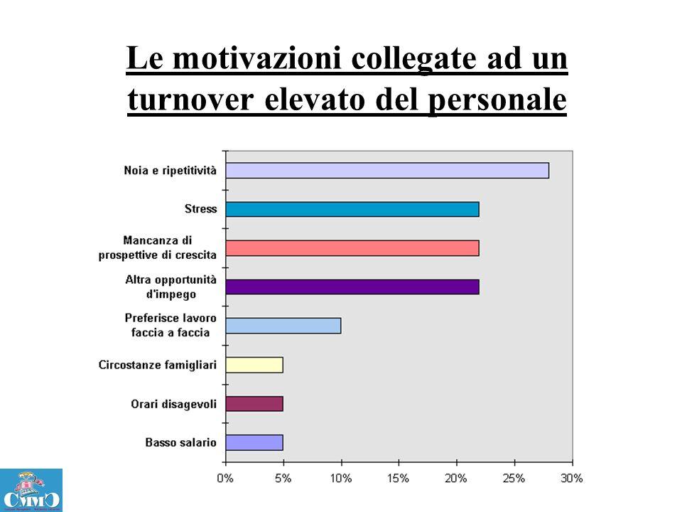 Le motivazioni collegate ad un turnover elevato del personale