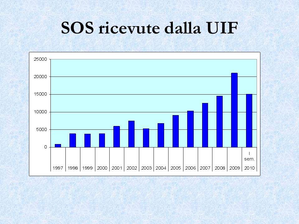 SOS ricevute dalla UIF