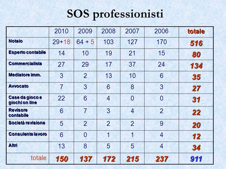 SOS professionisti 2010. 2009. 2008. 2007. 2006. totale. Notaio. 29+18. 64 + 5. 103. 127.