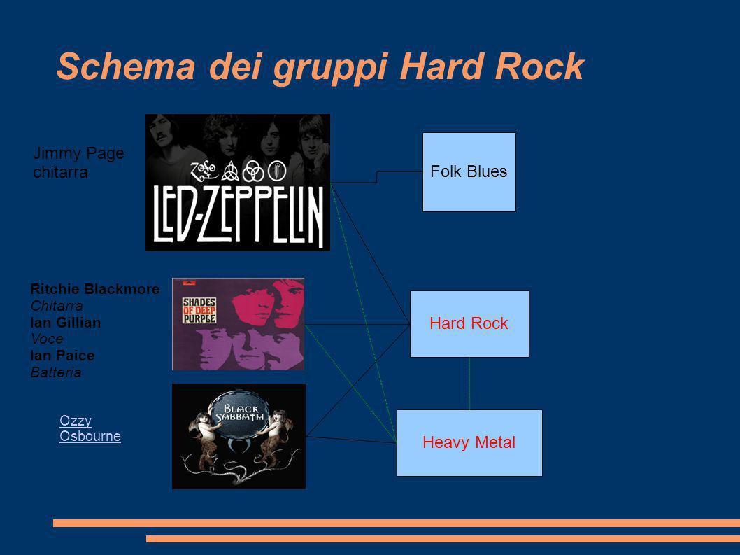 Schema dei gruppi Hard Rock