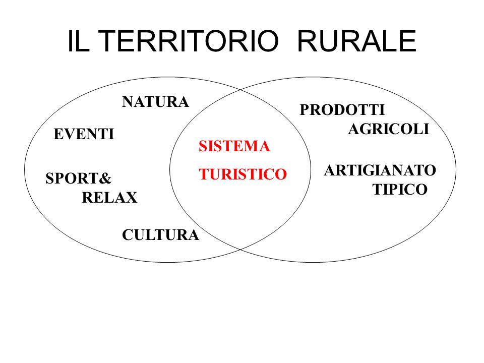 IL TERRITORIO RURALE NATURA PRODOTTI AGRICOLI EVENTI SISTEMA