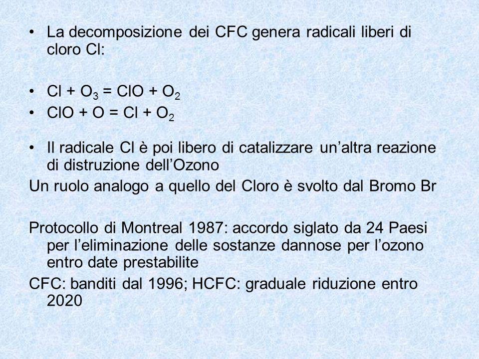 La decomposizione dei CFC genera radicali liberi di cloro Cl:
