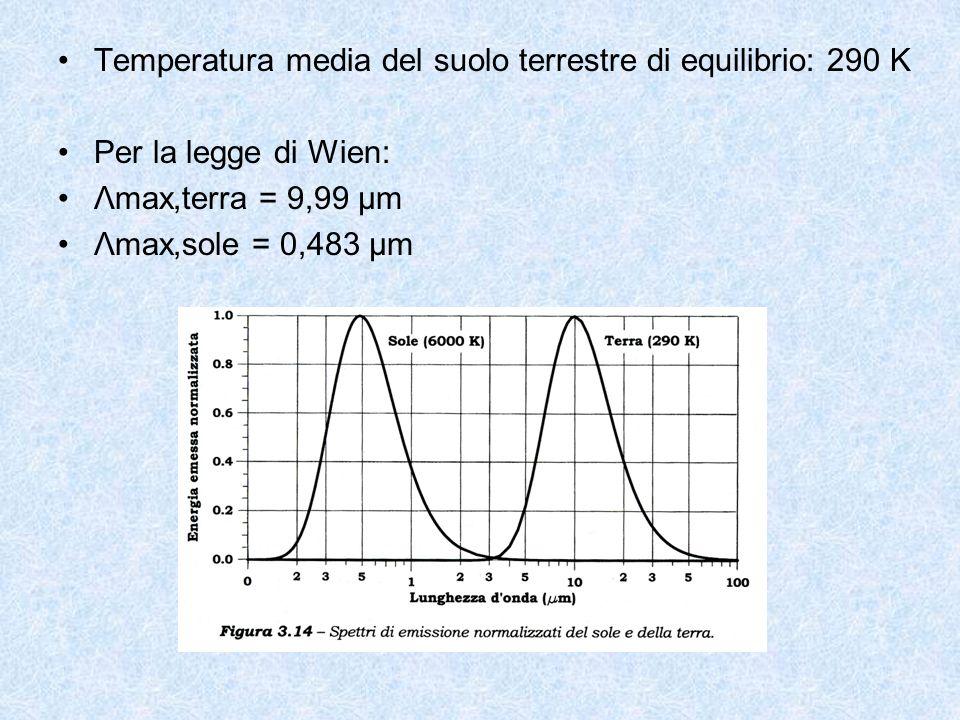 Temperatura media del suolo terrestre di equilibrio: 290 K