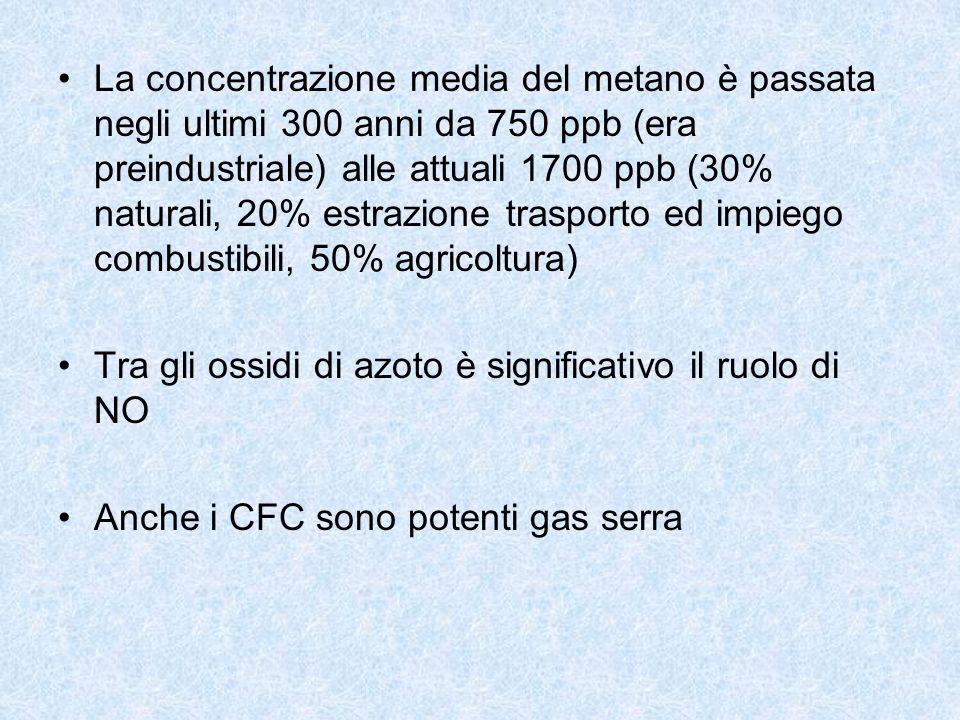 La concentrazione media del metano è passata negli ultimi 300 anni da 750 ppb (era preindustriale) alle attuali 1700 ppb (30% naturali, 20% estrazione trasporto ed impiego combustibili, 50% agricoltura)