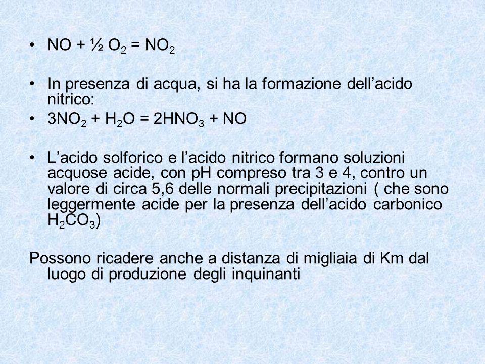 NO + ½ O2 = NO2 In presenza di acqua, si ha la formazione dell'acido nitrico: 3NO2 + H2O = 2HNO3 + NO.