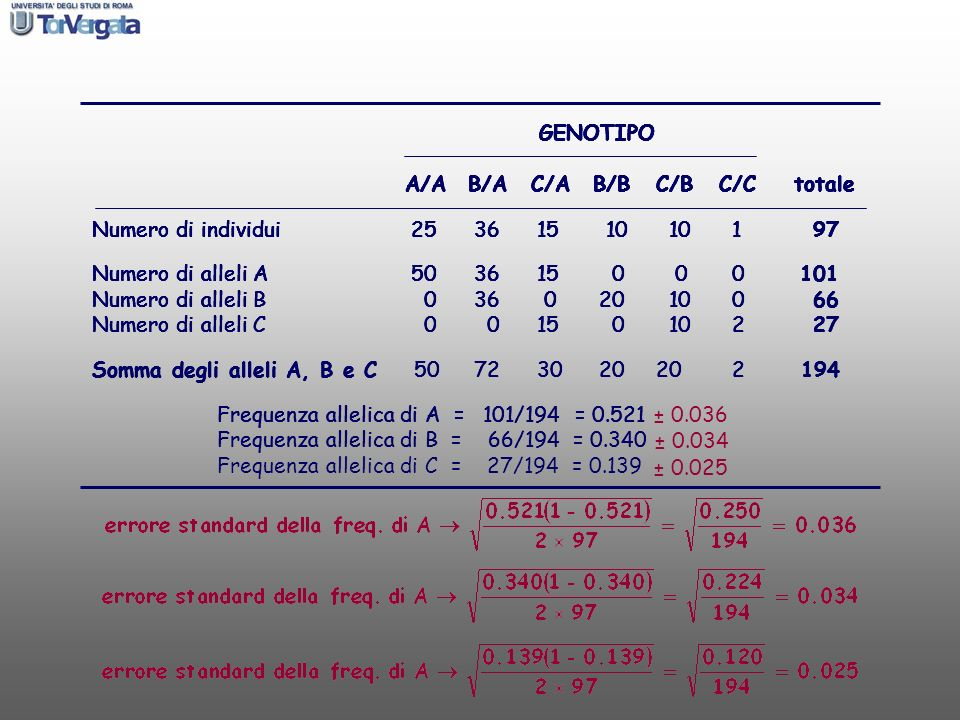 GENOTIPO A/A B/A C/A B/B C/B C/C totale. Numero di individui 25 36 15 10 10 1 97.