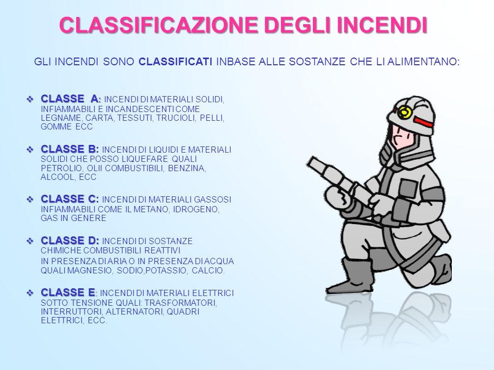 CLASSIFICAZIONE DEGLI INCENDI
