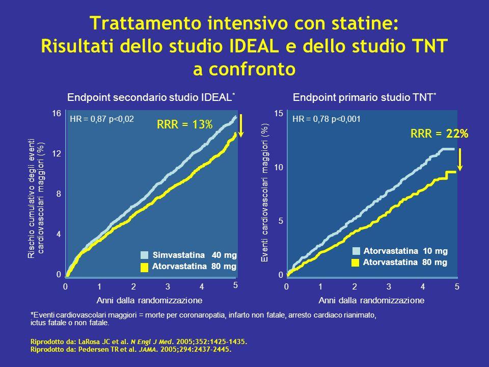 Trattamento intensivo con statine: Risultati dello studio IDEAL e dello studio TNT a confronto