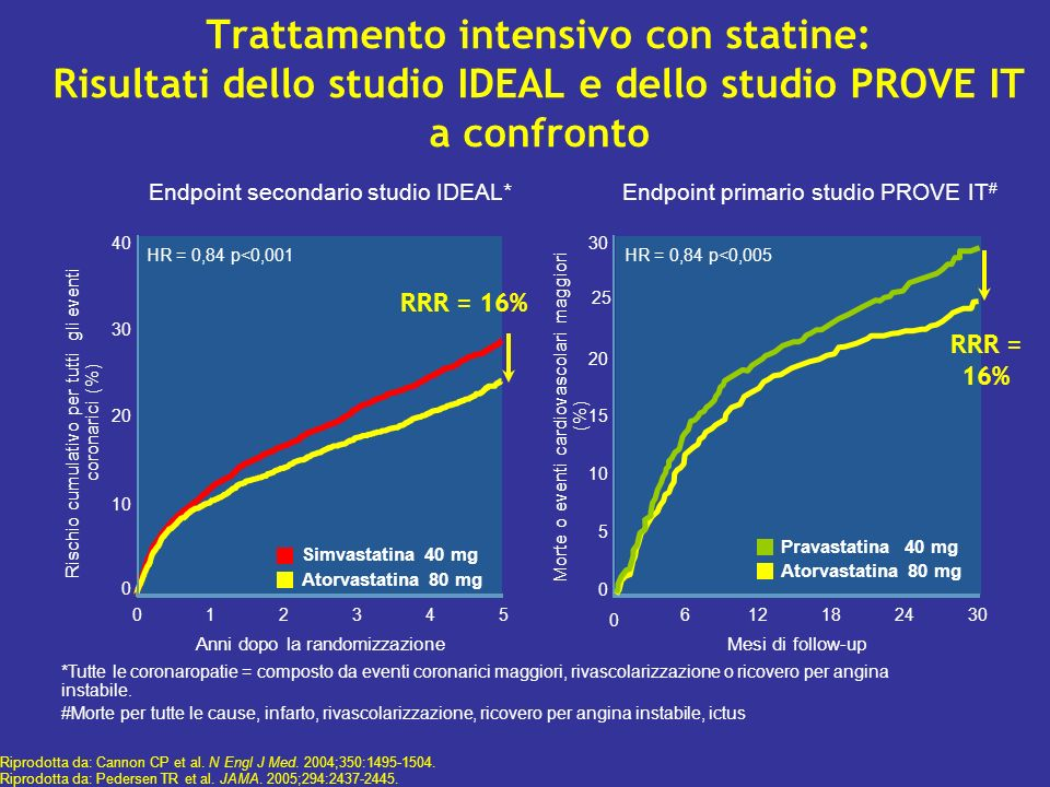 Trattamento intensivo con statine: Risultati dello studio IDEAL e dello studio PROVE IT a confronto