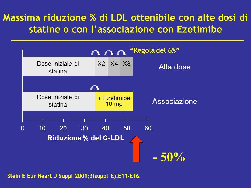 Massima riduzione % di LDL ottenibile con alte dosi di statine o con l'associazione con Ezetimibe