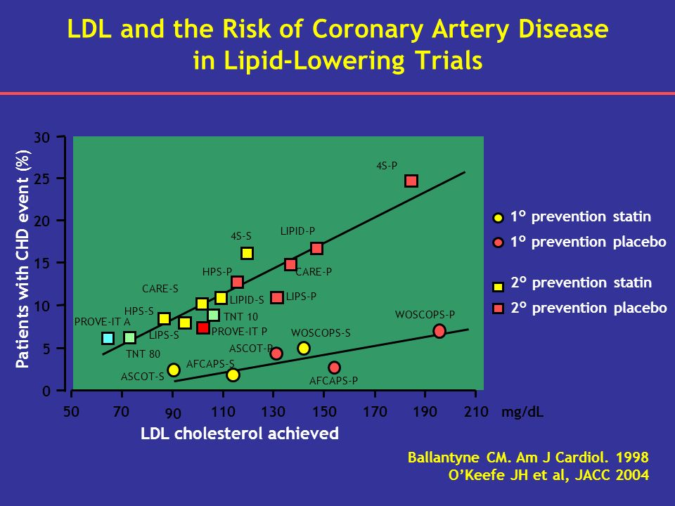 LDL and the Risk of Coronary Artery Disease in Lipid-Lowering Trials