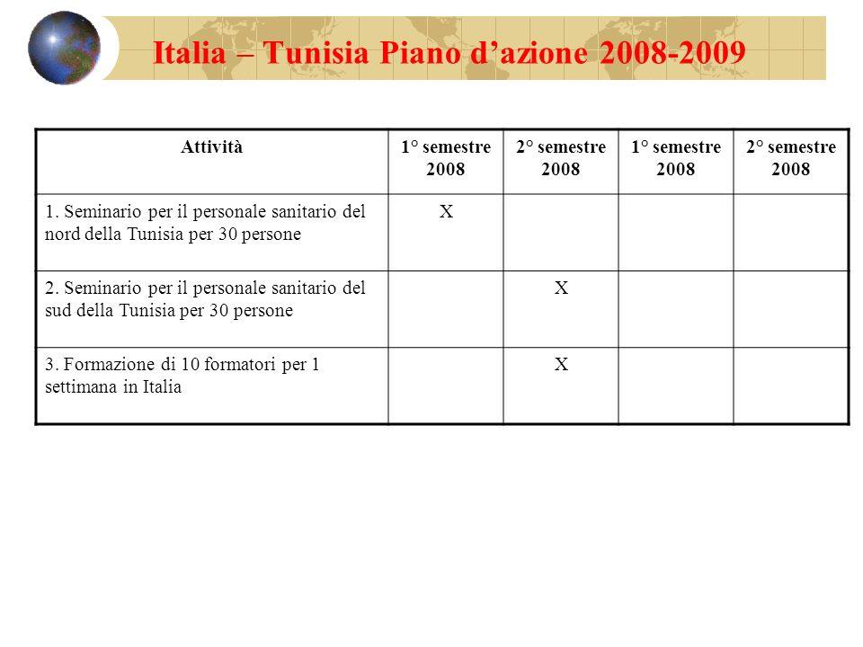 Italia – Tunisia Piano d'azione 2008-2009