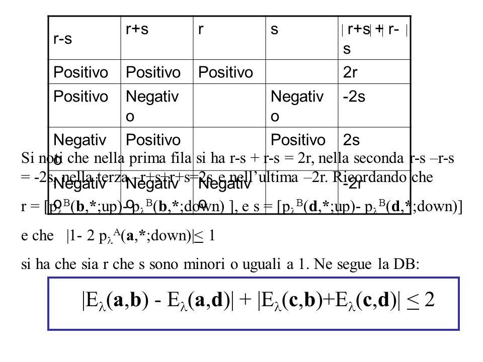r-s r+s. r. s. r+s + r-s. Positivo. 2r. Negativo. -2s. 2s. -2r.