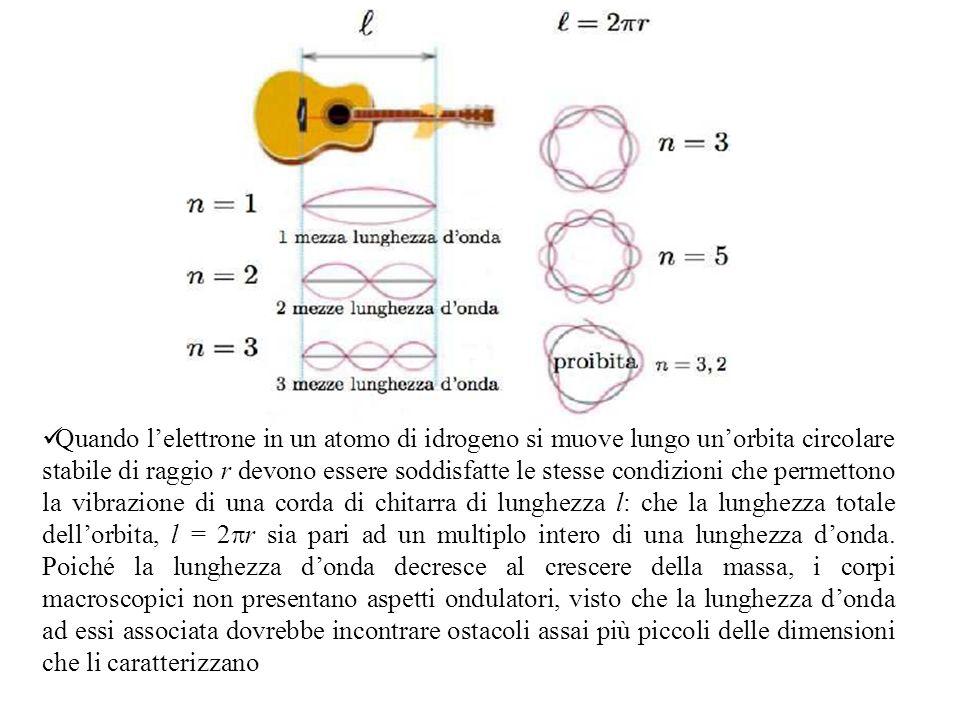 Quando l'elettrone in un atomo di idrogeno si muove lungo un'orbita circolare stabile di raggio r devono essere soddisfatte le stesse condizioni che permettono la vibrazione di una corda di chitarra di lunghezza l: che la lunghezza totale dell'orbita, l = 2pr sia pari ad un multiplo intero di una lunghezza d'onda.