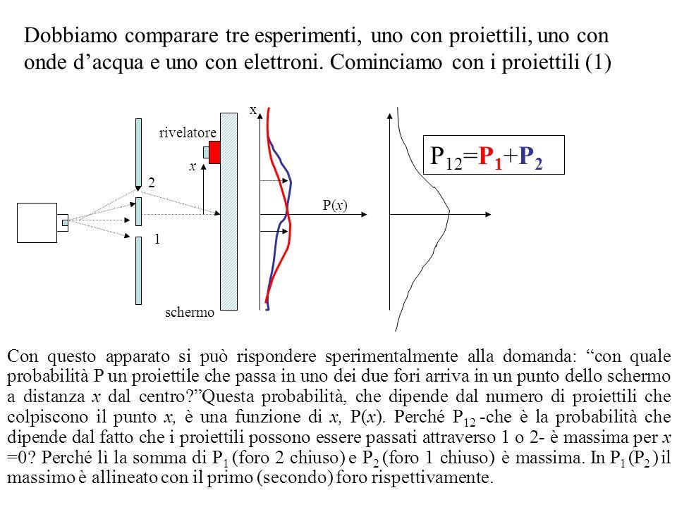 Dobbiamo comparare tre esperimenti, uno con proiettili, uno con onde d'acqua e uno con elettroni. Cominciamo con i proiettili (1)